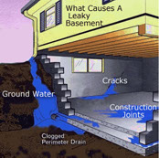 Theres countless ways for water to enter your basement and get through your foundation.